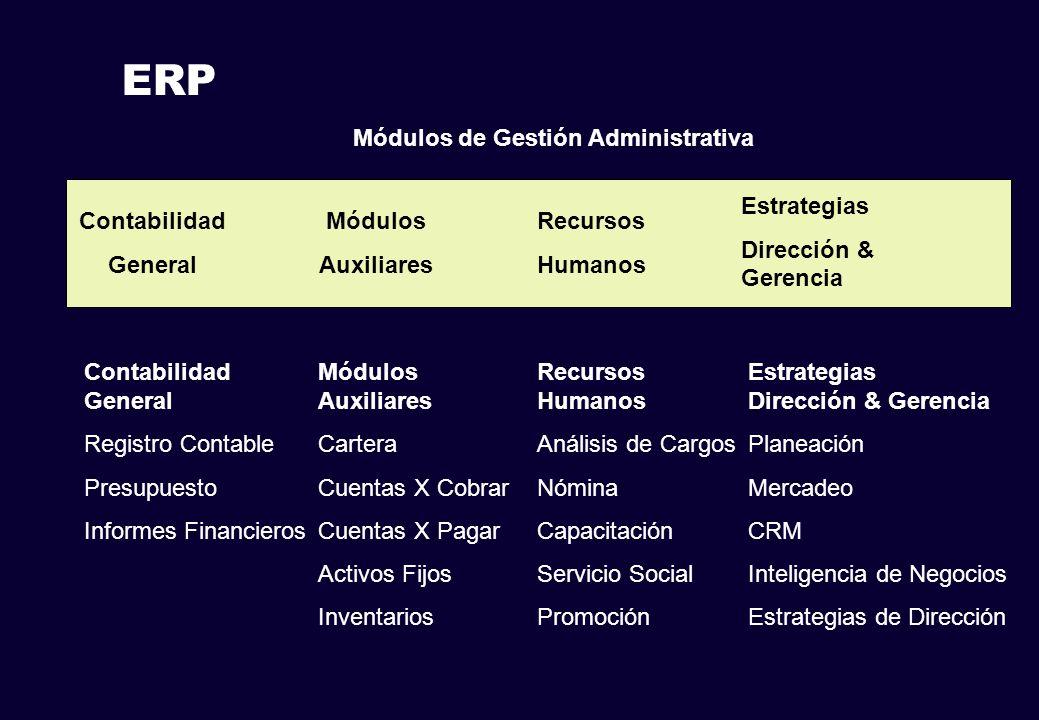 Módulos de Gestión Administrativa Recursos Humanos Contabilidad General Módulos Auxiliares ERP Estrategias Dirección & Gerencia Contabilidad General R