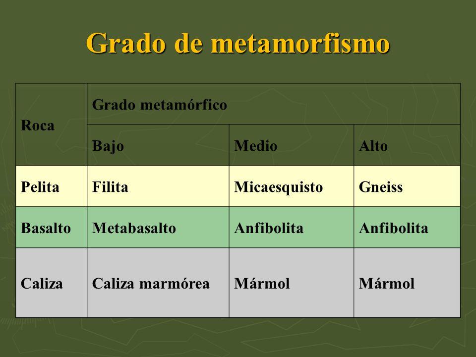 Roca Grado metamórfico BajoMedioAlto PelitaFilitaMicaesquistoGneiss BasaltoMetabasaltoAnfibolita CalizaCaliza marmóreaMármol Grado de metamorfismo