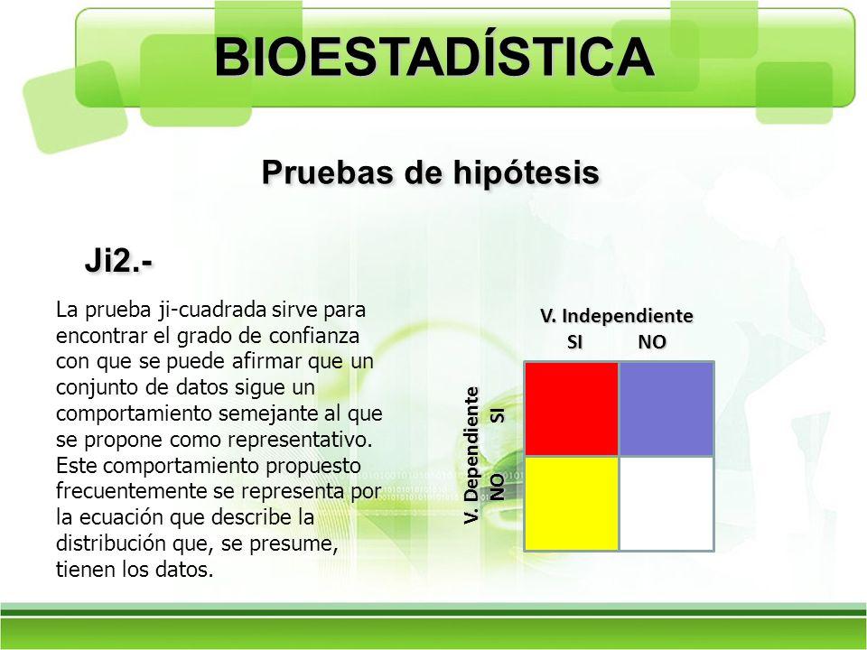Ji2.- Pruebas de hipótesis BIOESTADÍSTICA V. Independiente SI NO V. Dependiente NO SI La prueba ji-cuadrada sirve para encontrar el grado de confianza