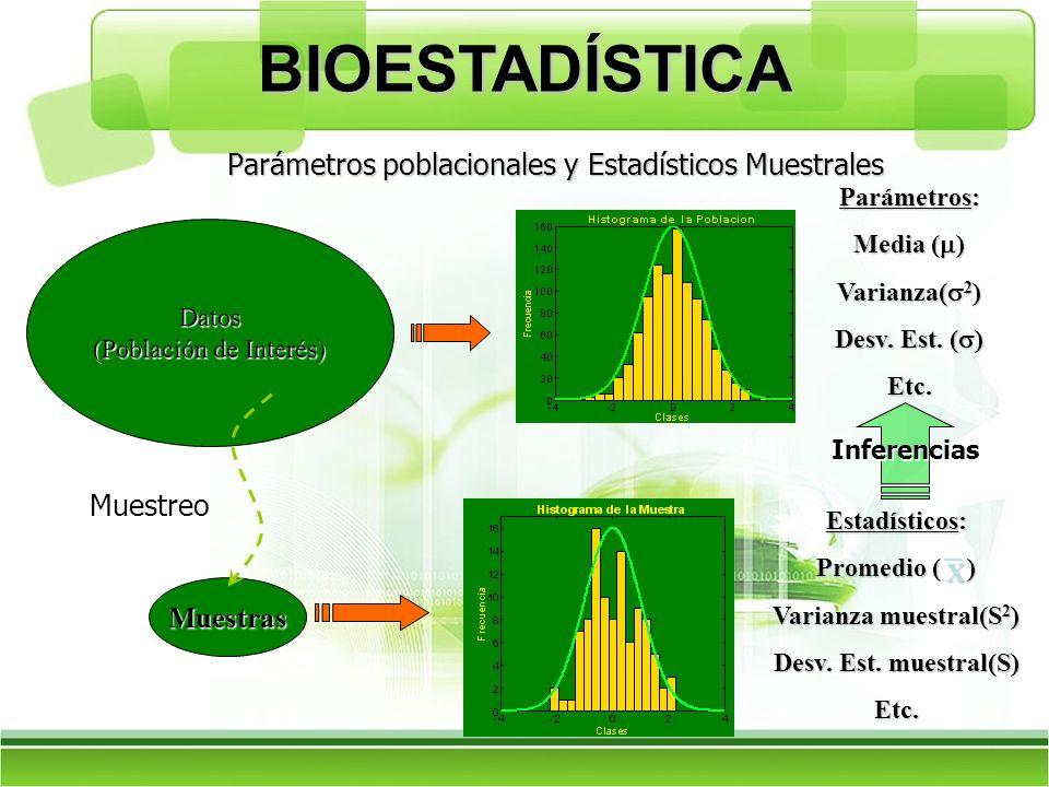 Parámetros poblacionales y Estadísticos Muestrales Datos (Población de Interés) Muestras Parámetros: Media ( ) Varianza( 2 ) Desv. Est. ( ) Etc. Estad