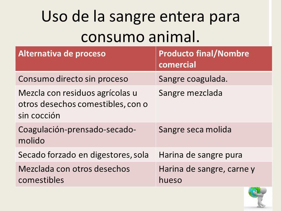 Uso de la sangre entera para consumo animal. Alternativa de procesoProducto final/Nombre comercial Consumo directo sin procesoSangre coagulada. Mezcla