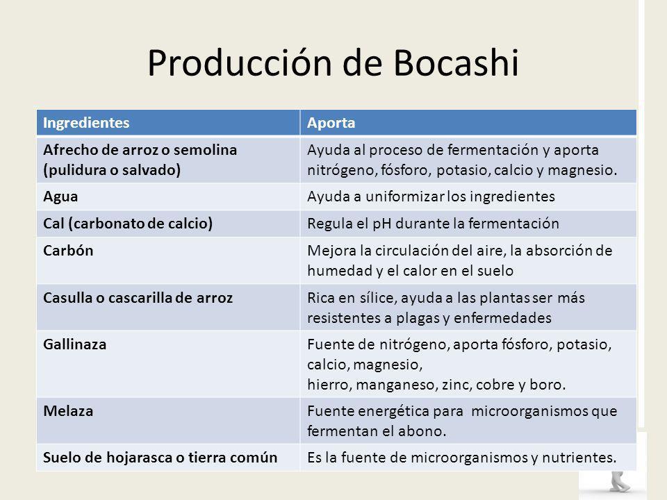Producción de Bocashi IngredientesAporta Afrecho de arroz o semolina (pulidura o salvado) Ayuda al proceso de fermentación y aporta nitrógeno, fósforo