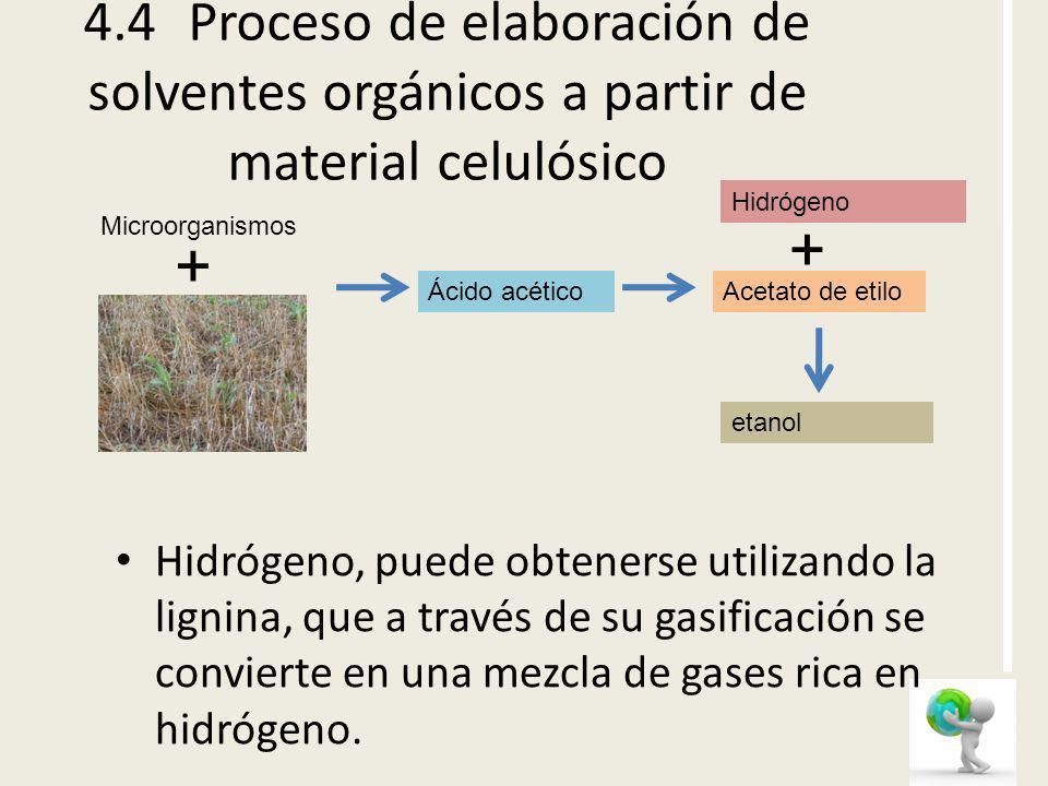 4.4Proceso de elaboración de solventes orgánicos a partir de material celulósico Hidrógeno, puede obtenerse utilizando la lignina, que a través de su