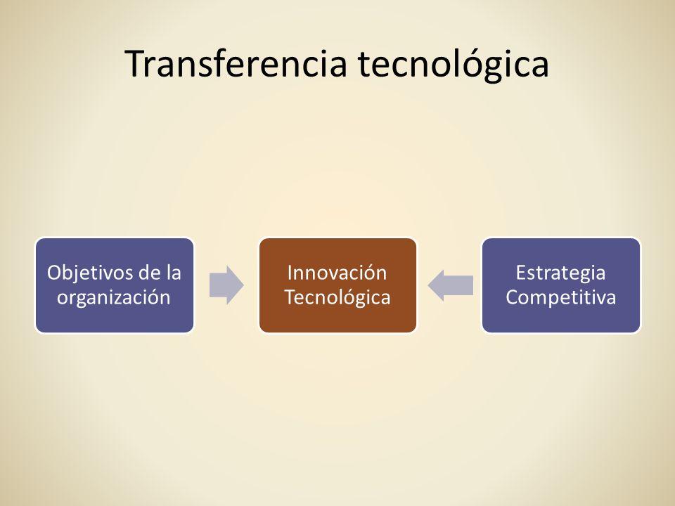 Transferencia tecnológica Objetivos de la organización Innovación Tecnológica Estrategia Competitiva