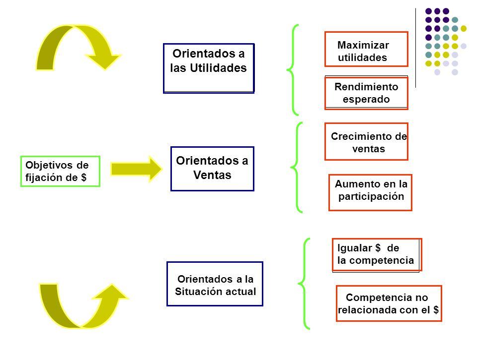 Competencia no relacionada con el $ Objetivos de fijación de $ Orientados a las Utilidades Orientados a Ventas Orientados a la Situación actual Rendim