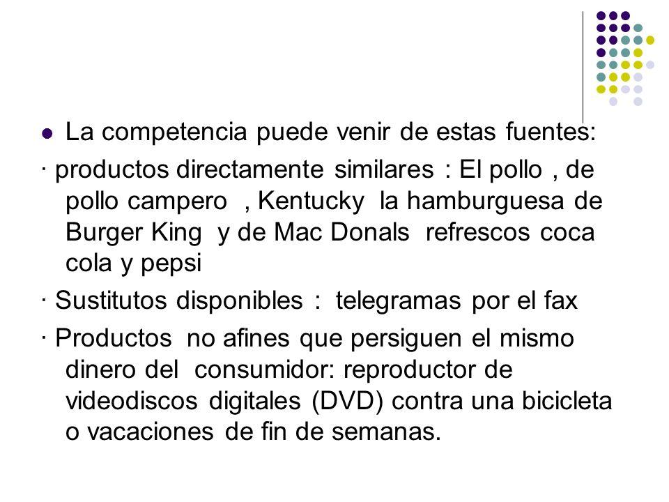 La competencia puede venir de estas fuentes: · productos directamente similares : El pollo, de pollo campero, Kentucky la hamburguesa de Burger King y