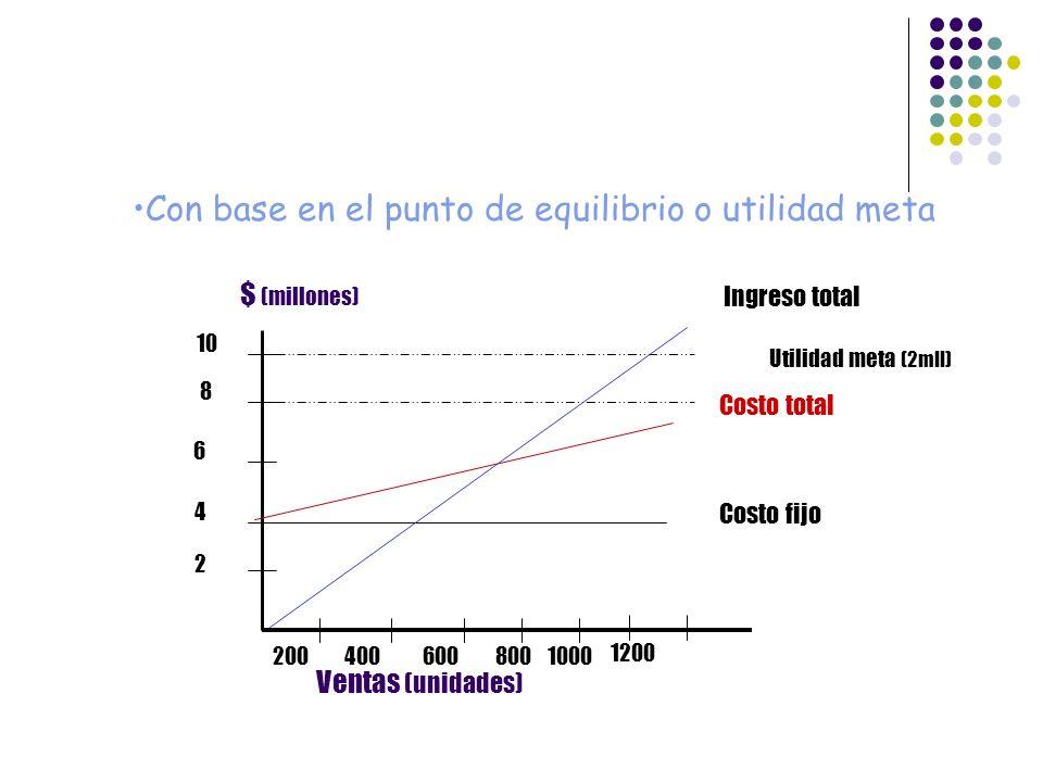 Ventas (unidades) Utilidad meta (2mll) Ingreso total Costo total Costo fijo $ (millones) 4006008001000200 2 4 6 8 10 1200 Con base en el punto de equi