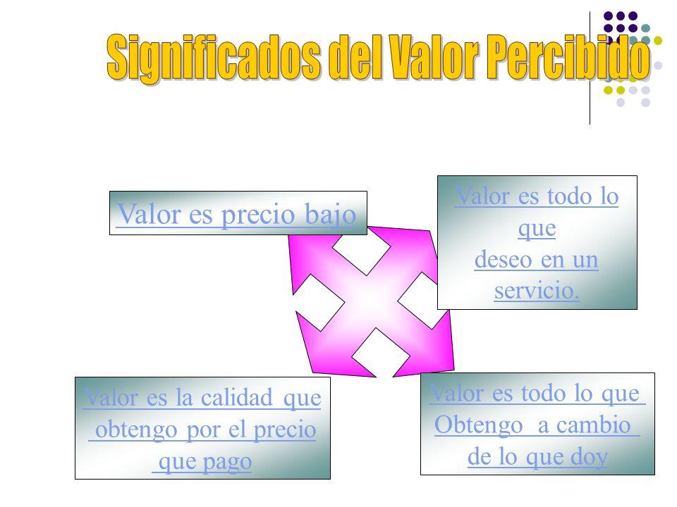 Valor es precio bajo Valor es todo lo que deseo en un servicio. Valor es todo lo que Obtengo a cambio de lo que doy Valor es la calidad que obtengo po