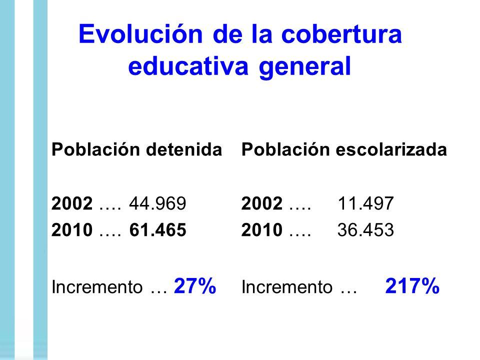Evolución de la cobertura educativa general Población detenida 2002 ….44.969 2010 ….61.465 Incremento … 27% Población escolarizada 2002 …. 11.497 2010