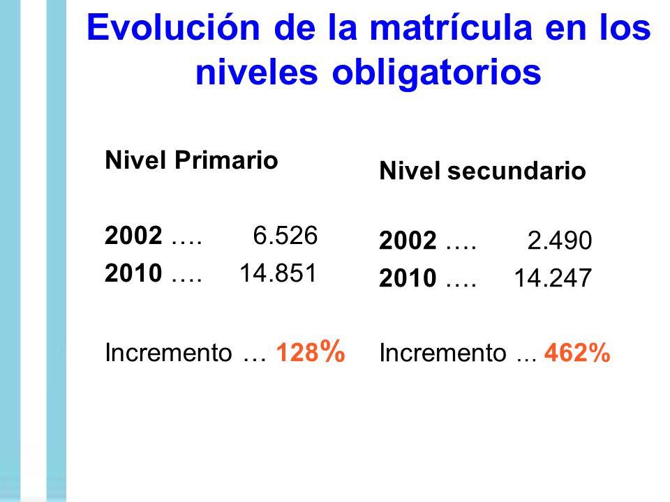 Evolución de la matrícula en los niveles obligatorios Nivel Primario 2002 …. 6.526 2010 ….14.851 Incremento … 128 % Nivel secundario 2002 …. 2.490 201
