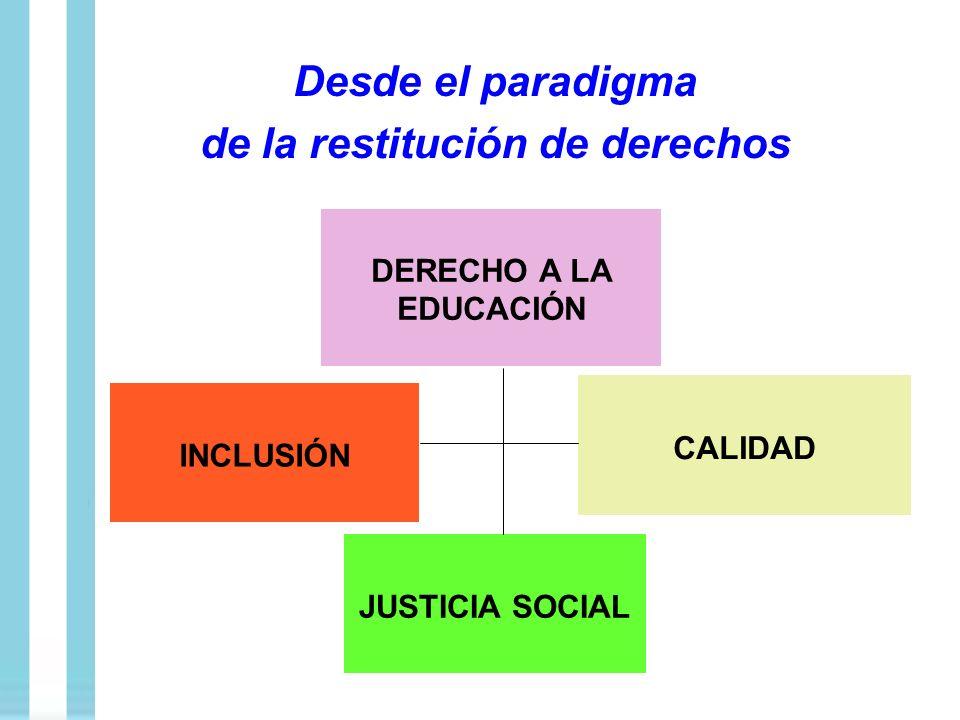 Desde el paradigma de la restitución de derechos INCLUSIÓN JUSTICIA SOCIAL DERECHO A LA EDUCACIÓN CALIDAD