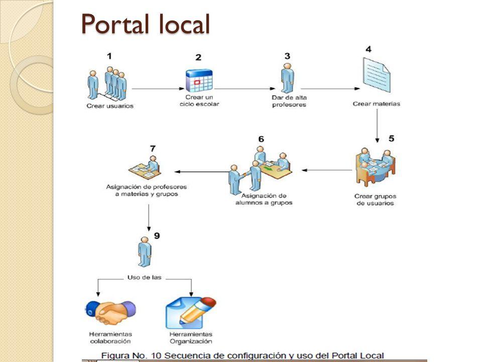 Portal local
