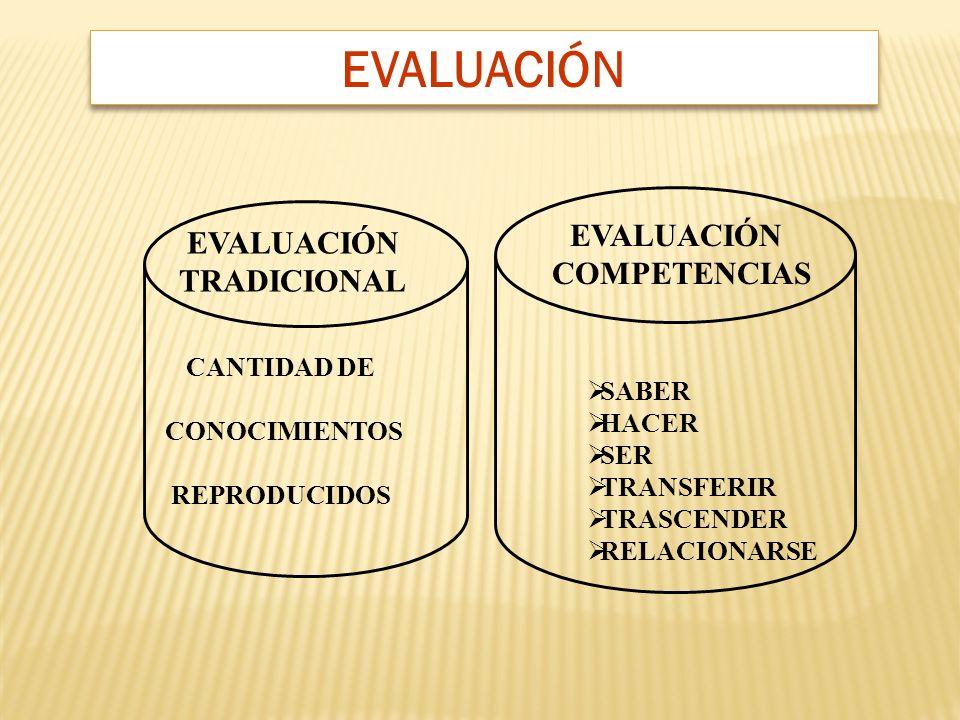 EVALUACIÓN TRADICIONAL CANTIDAD DE CONOCIMIENTOS REPRODUCIDOS SABER HACER SER TRANSFERIR TRASCENDER RELACIONARSE EVALUACIÓN COMPETENCIAS EVALUACIÓN
