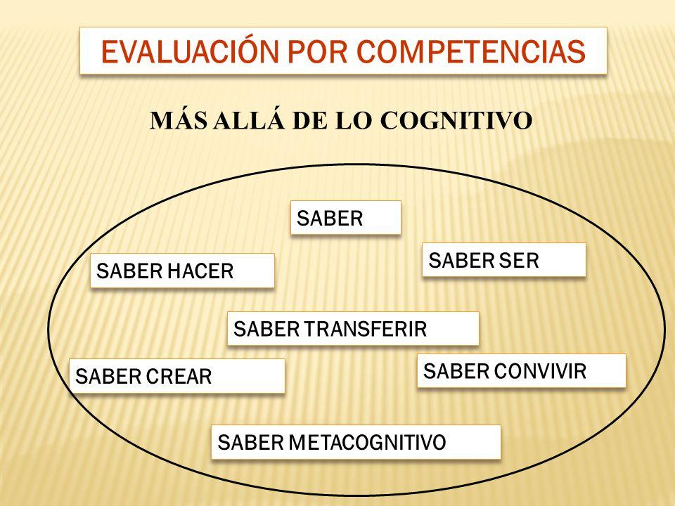 EVALUACIÓN POR COMPETENCIAS MÁS ALLÁ DE LO COGNITIVO SABER SER SABER CREAR SABER HACER SABER SABER TRANSFERIR SABER METACOGNITIVO SABER CONVIVIR