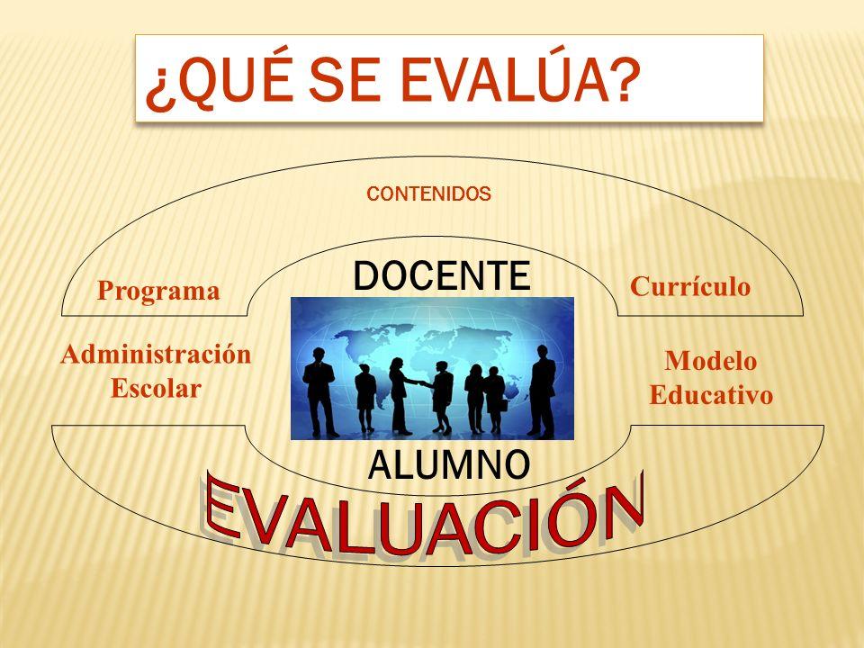 CONTENIDOS ALUMNO ¿QUÉ SE EVALÚA? Currículo Programa Modelo Educativo Administración Escolar DOCENTE