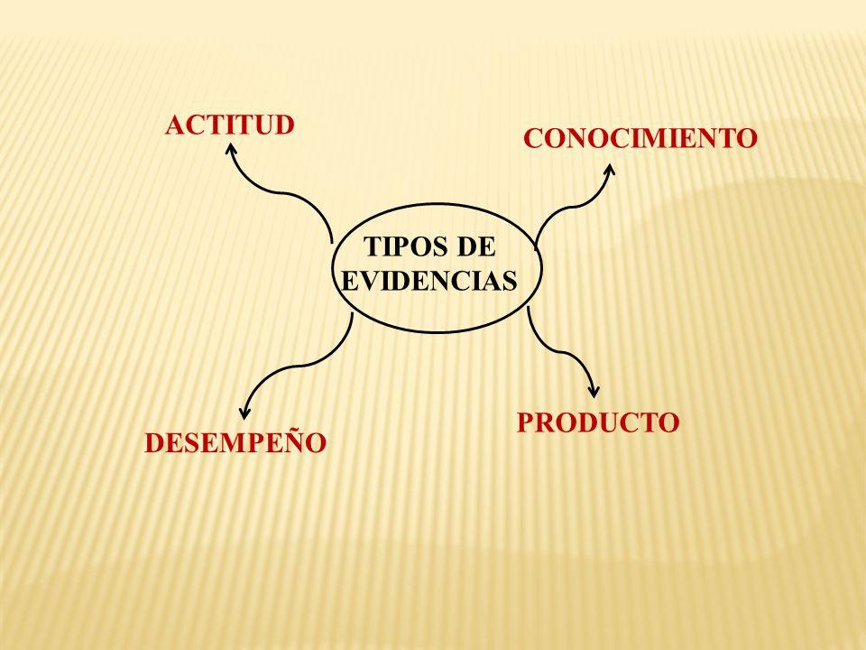 TIPOS DE EVIDENCIAS CONOCIMIENTO PRODUCTO DESEMPEÑO ACTITUD