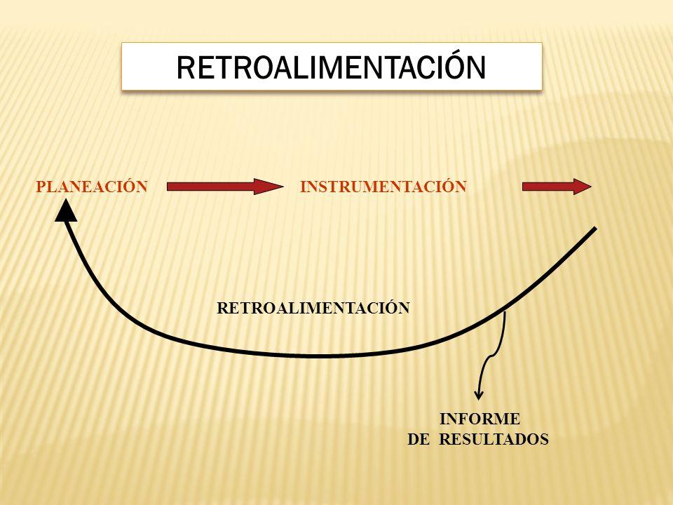 PLANEACIÓN INSTRUMENTACIÓN RETROALIMENTACIÓN INFORME DE RESULTADOS RETROALIMENTACIÓN