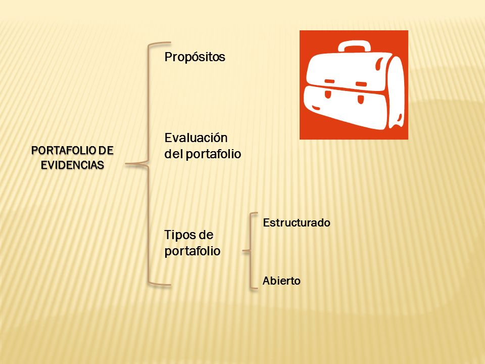 PORTAFOLIO DE EVIDENCIAS Propósitos Evaluación del portafolio Tipos de portafolio Estructurado Abierto