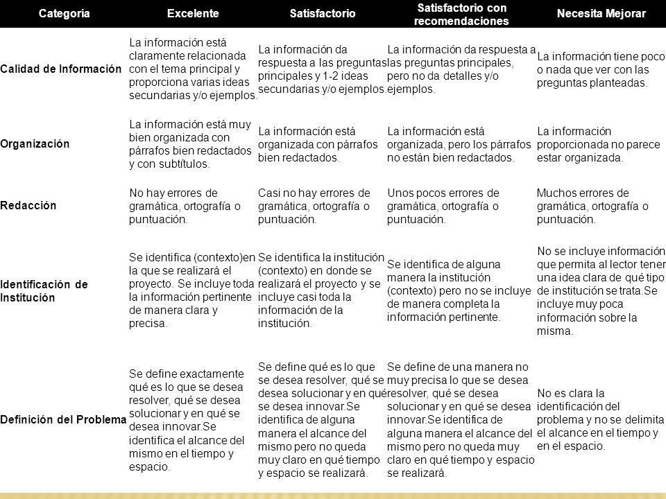 CategoríaExcelenteSatisfactorio Satisfactorio con recomendaciones Necesita Mejorar Calidad de Información La información está claramente relacionada c