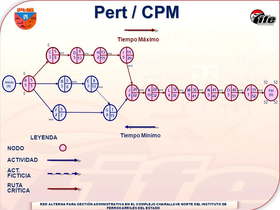 Pert / CPM A5A5 C3C3 Inicio (0) B3B3 F2F2 D5D5 H2H2 I5I5 G8G8 E3E3 J2J2 K 10 L4L4 M5M5 N5N5 O5O5 P1P1 Fin (0) Tiempo Mínimo Tiempo Máximo 0 0 8 13 15
