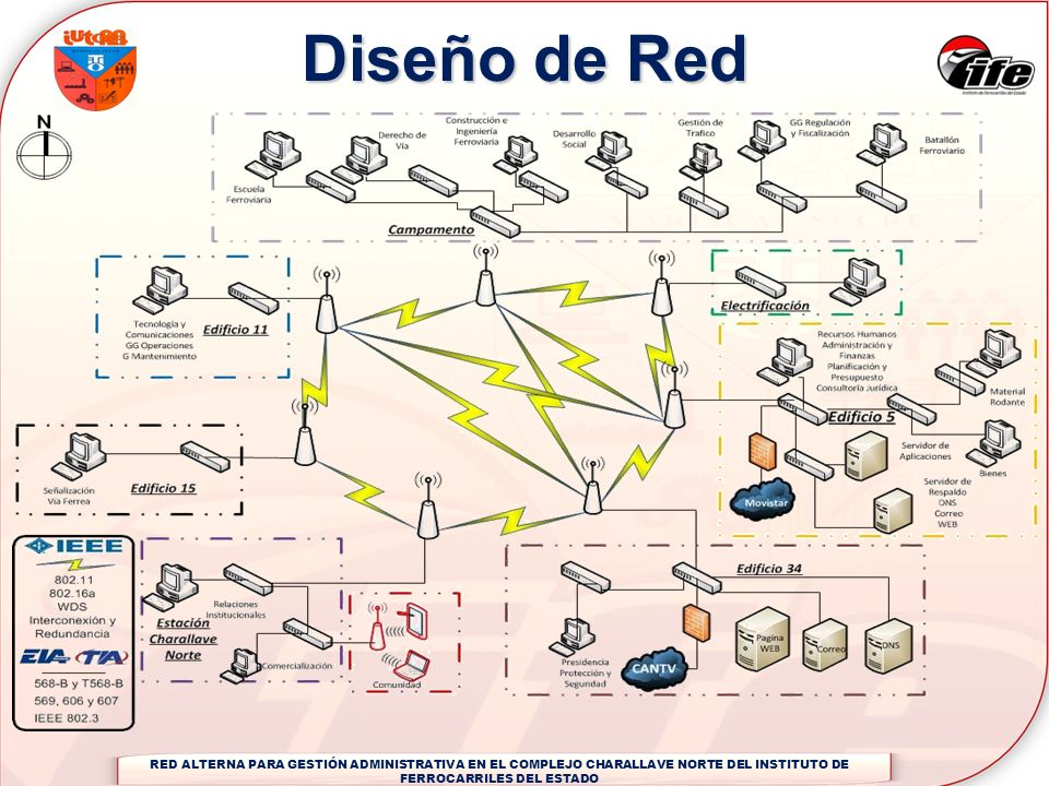 RED ALTERNA PARA GESTIÓN ADMINISTRATIVA EN EL COMPLEJO CHARALLAVE NORTE DEL INSTITUTO DE FERROCARRILES DEL ESTADO Diseño de Red