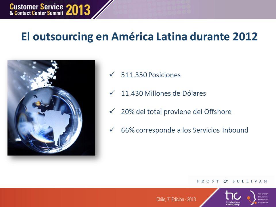 El outsourcing en América Latina durante 2012 511.350 Posiciones 11.430 Millones de Dólares 20% del total proviene del Offshore 66% corresponde a los Servicios Inbound
