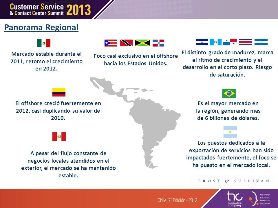 Panorama Regional Mercado estable durante el 2011, retomo el crecimiento en 2012.