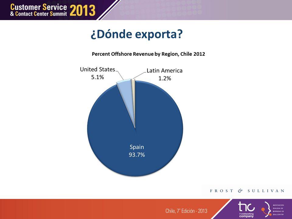 ¿Dónde exporta