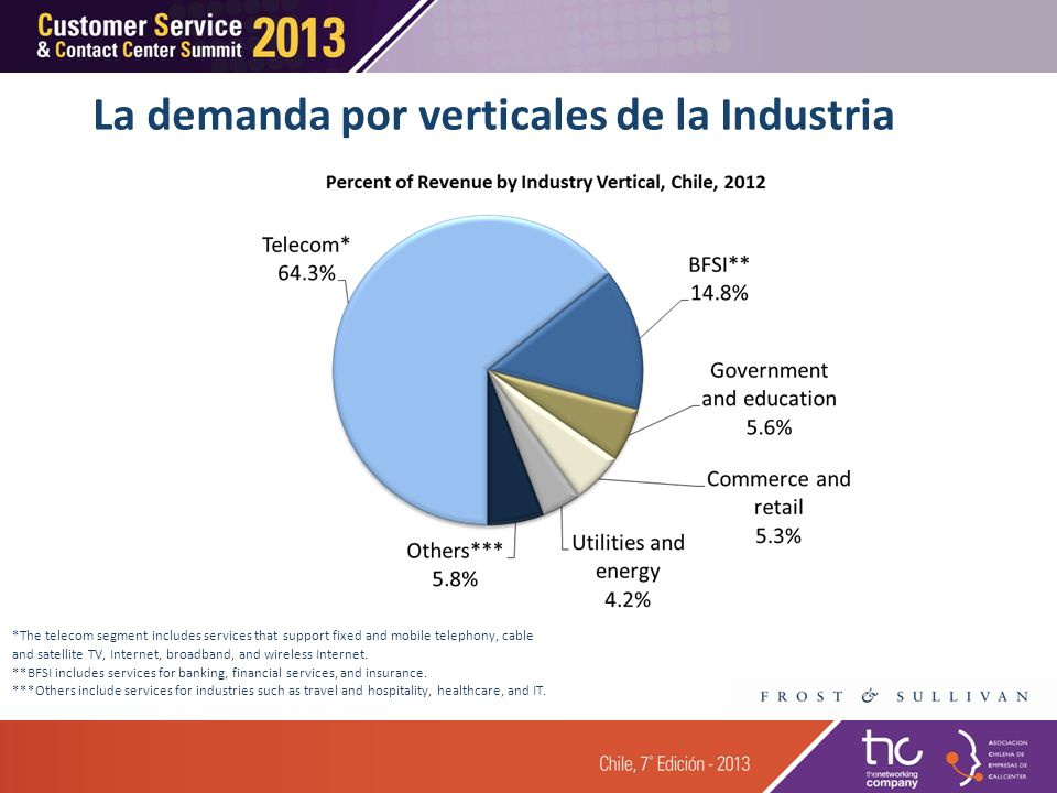La demanda por verticales de la Industria *The telecom segment includes services that support fixed and mobile telephony, cable and satellite TV, Inte