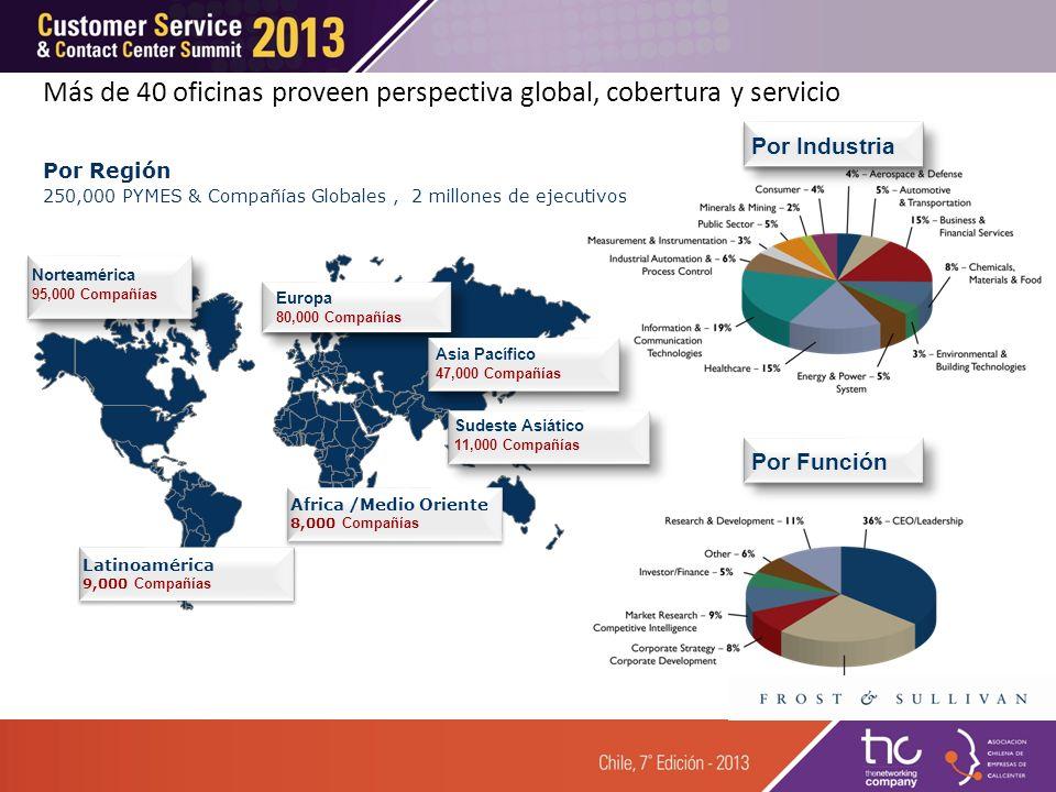 Más de 40 oficinas proveen perspectiva global, cobertura y servicio Others, 40.0% Por Región 250,000 PYMES & Compañías Globales, 2 millones de ejecutivos Africa /Medio Oriente 8,000 Compañías Latinoamérica 9,000 Compañías
