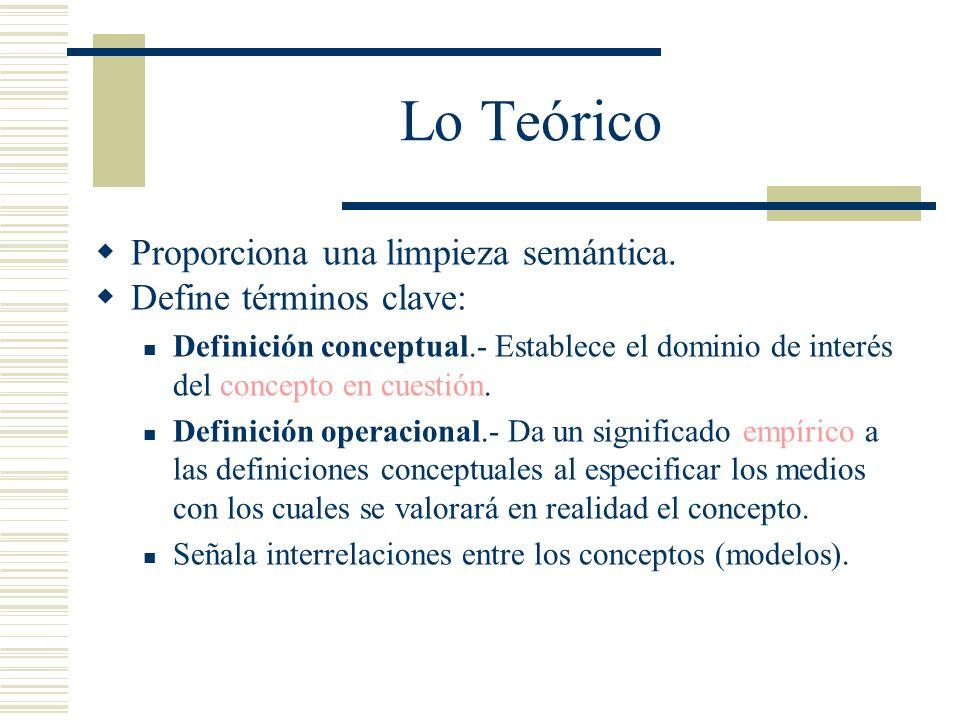 Lo Teórico Proporciona una limpieza semántica. Define términos clave: Definición conceptual.- Establece el dominio de interés del concepto en cuestión