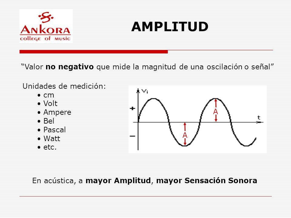 AMPLITUD Valor no negativo que mide la magnitud de una oscilación o señal Unidades de medición: cm Volt Ampere Bel Pascal Watt etc. En acústica, a may