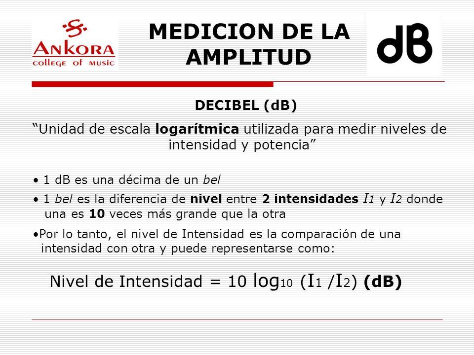 MEDICION DE LA AMPLITUD Unidad de escala logarítmica utilizada para medir niveles de intensidad y potencia DECIBEL (dB) 1 dB es una décima de un bel 1