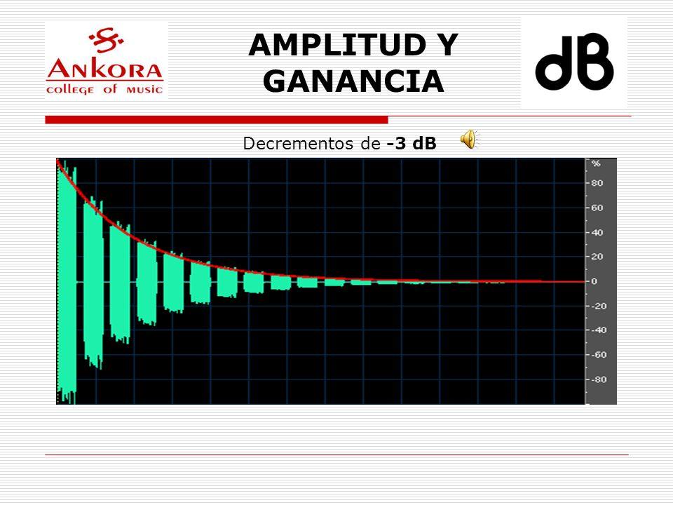 AMPLITUD Y GANANCIA Decrementos de -3 dB