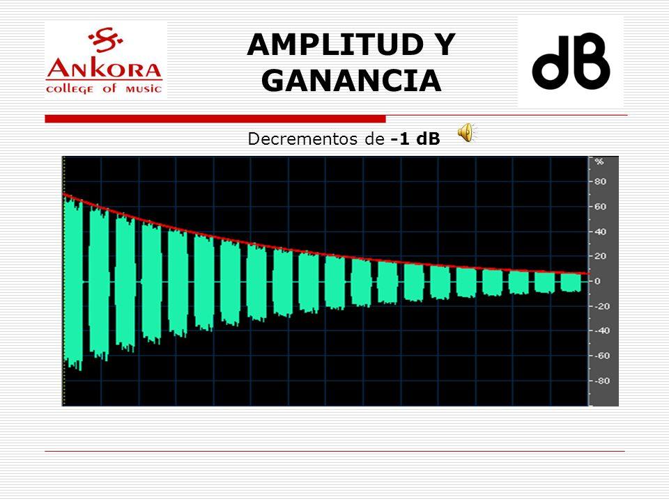 AMPLITUD Y GANANCIA Decrementos de -0.3 dB Como la sensación sonora es apenas perceptible, se redondea la cantidad al número entero más próximo.
