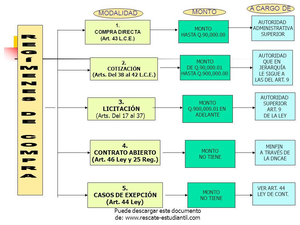 1. COMPRA DIRECTA (Art. 43 L.C.E.) 2. COTIZACIÓN (Arts. Del 38 al 42 L.C.E.) 3. LICITACIÓN (Arts. Del 17 al 37) 4. CONTRATO ABIERTO (Art. 46 Ley y 25