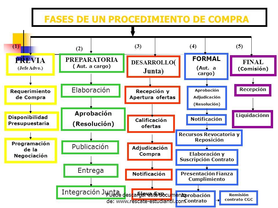 FASES DE UN PROCEDIMIENTO DE COMPRA PREVIA (Jefe Advo.) DESARROLLO ( Junta) PREPARATORIA ( Aut. a cargo) FINAL (Comisión) (1) (2) (3) Requerimiento de
