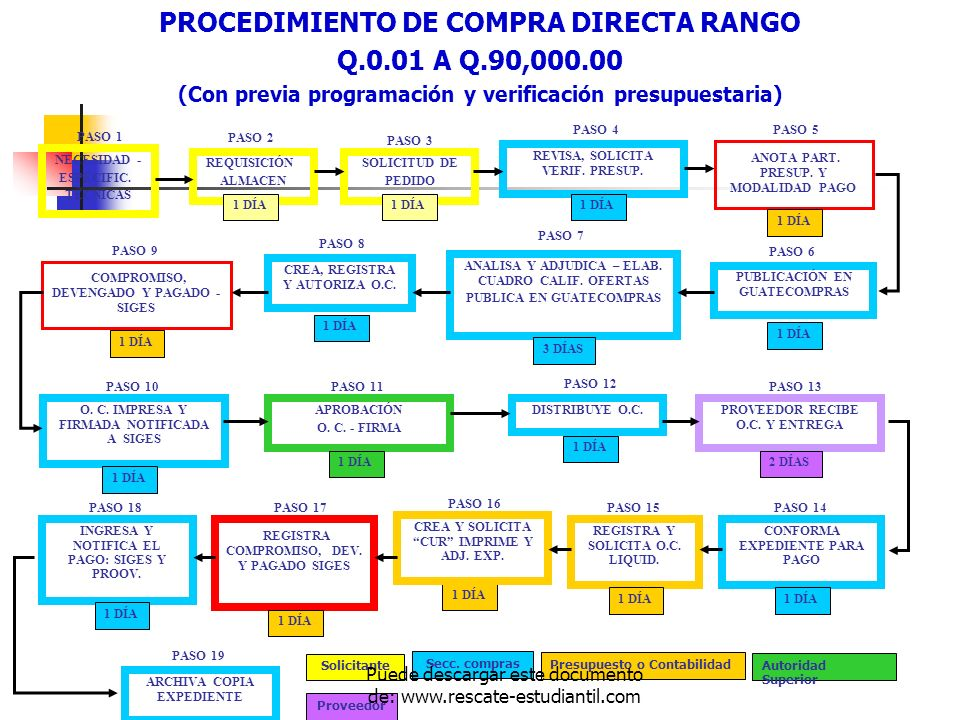 PROCEDIMIENTO DE COMPRA DIRECTA RANGO Q.0.01 A Q.90,000.00 (Con previa programación y verificación presupuestaria) NECESIDAD - ESPECIFIC. TÉCNICAS PAS