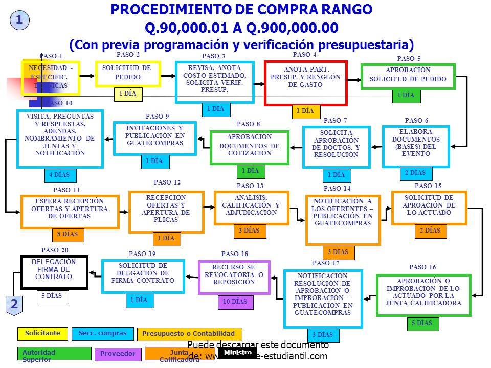 PROCEDIMIENTO DE COMPRA RANGO Q.90,000.01 A Q.900,000.00 (Con previa programación y verificación presupuestaria) NECESIDAD - ESPECIFIC. TÉCNICAS PASO