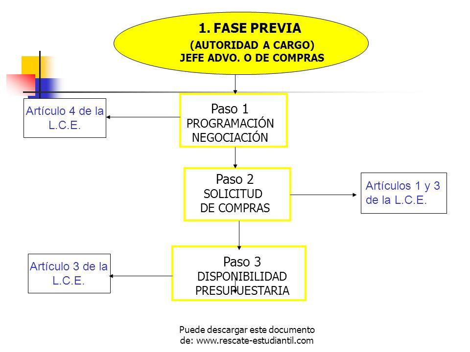 (AUTORIDAD A CARGO) JEFE ADVO. O DE COMPRAS Paso 1 PROGRAMACIÓN NEGOCIACIÓN Paso 2 SOLICITUD DE COMPRAS Paso 3 DISPONIBILIDAD PRESUPUESTARIA Artículo