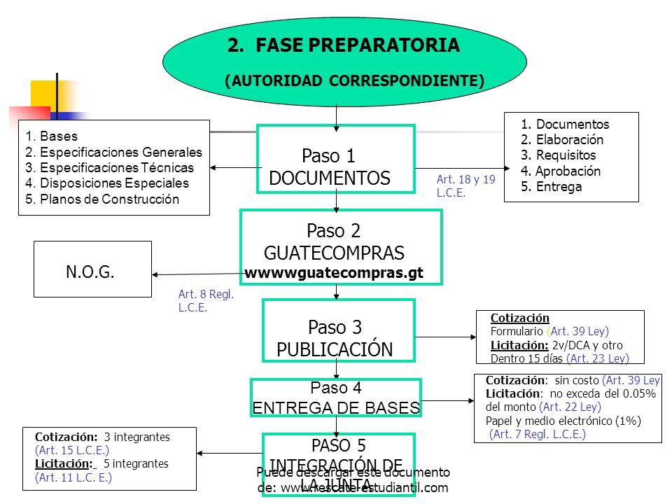 (AUTORIDAD CORRESPONDIENTE) PASO 5 INTEGRACIÓN DE LA JUNTA Paso 1 DOCUMENTOS Paso 2 GUATECOMPRAS wwwwguatecompras.gt Paso 3 PUBLICACIÓN 1. Documentos