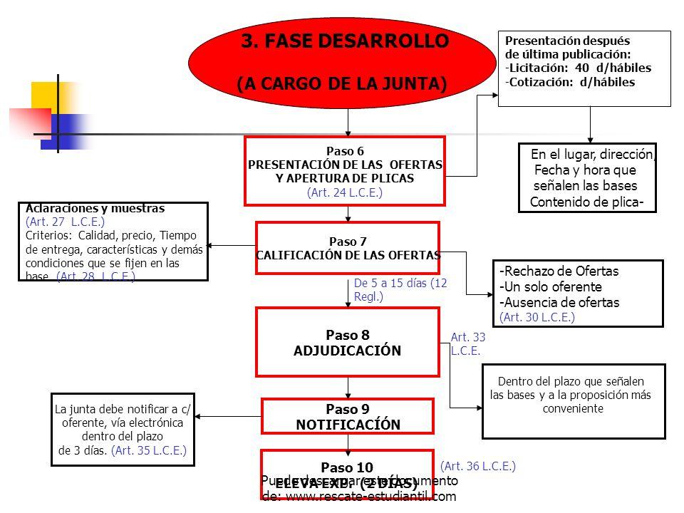 (A CARGO DE LA JUNTA) Paso 6 PRESENTACIÓN DE LAS OFERTAS Y APERTURA DE PLICAS (Art. 24 L.C.E.) Paso 7 CALIFICACIÓN DE LAS OFERTAS Paso 8 ADJUDICACIÓN