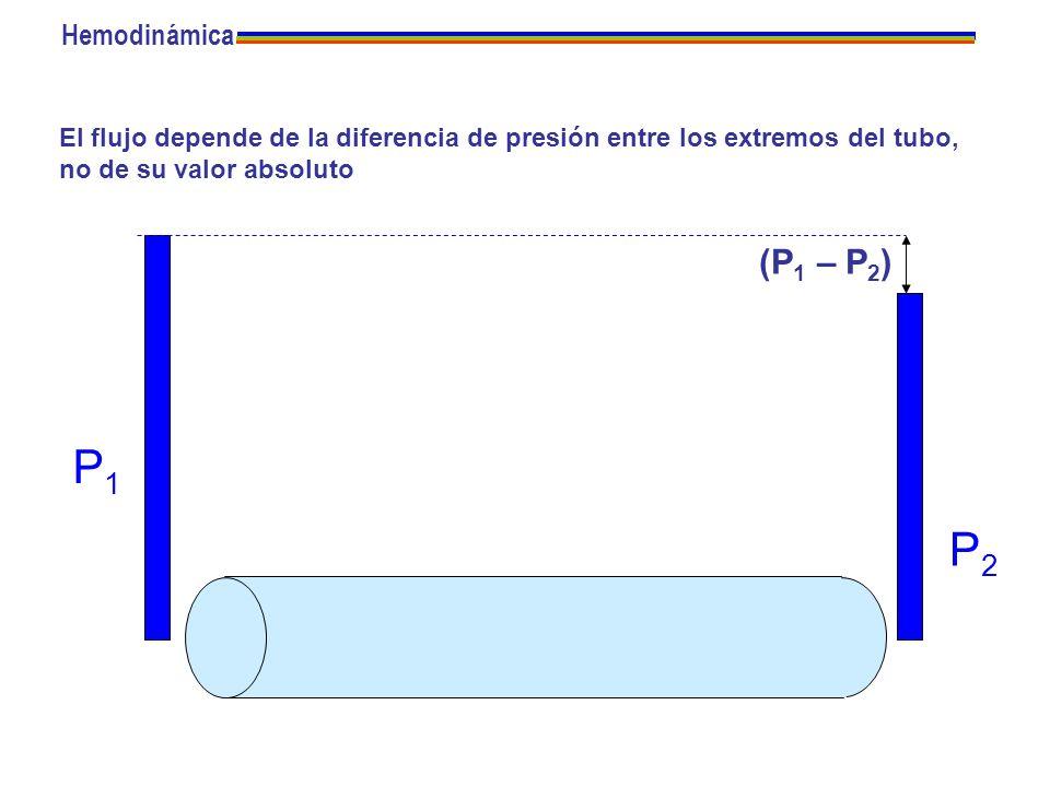 El flujo depende de la diferencia de presión entre los extremos del tubo, no de su valor absoluto P1P1 P2P2 (P 1 – P 2 ) Hemodinámica