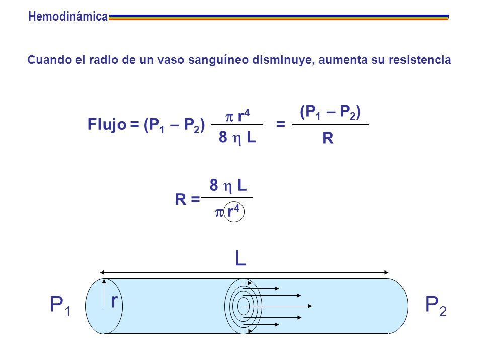 Cuando el radio de un vaso sanguíneo disminuye, aumenta su resistencia P1P1 P2P2 r L Flujo = (P 1 – P 2 ) r 4 8 L = (P 1 – P 2 ) R R = r 4 8 L Hemodin