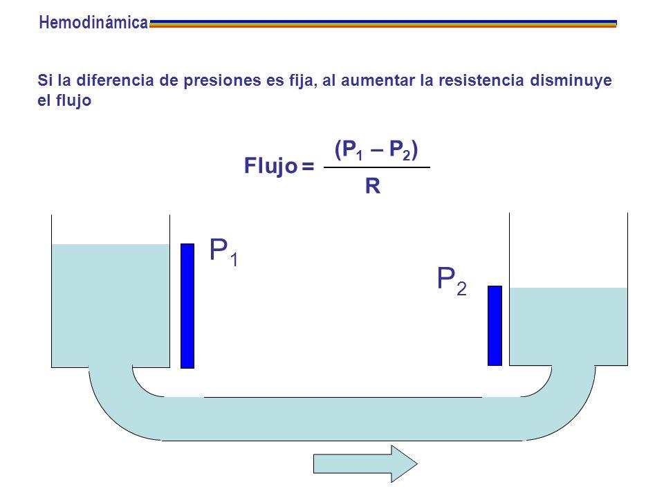 Si la diferencia de presiones es fija, al aumentar la resistencia disminuye el flujo P2P2 P1P1 Flujo = (P 1 – P 2 ) R Hemodinámica
