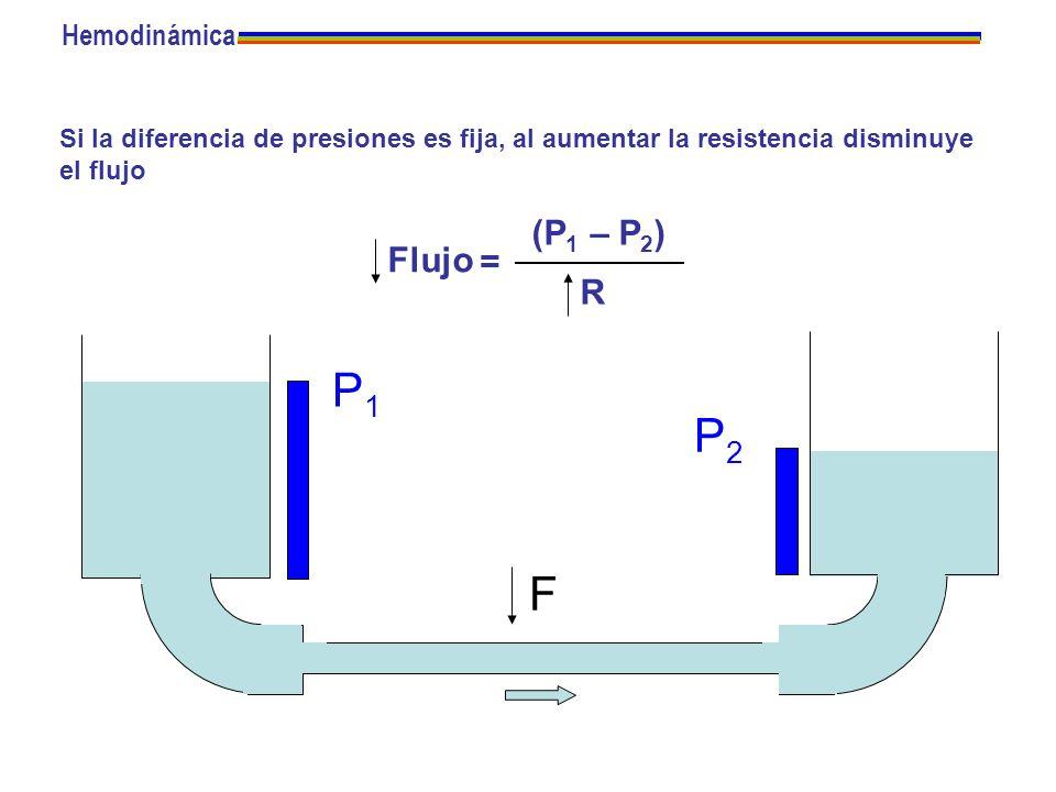 P2P2 Si la diferencia de presiones es fija, al aumentar la resistencia disminuye el flujo F P1P1 Flujo = (P 1 – P 2 ) R Hemodinámica