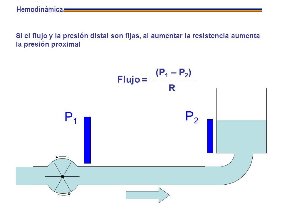 Si el flujo y la presión distal son fijas, al aumentar la resistencia aumenta la presión proximal P1P1 P2P2 Flujo = (P 1 – P 2 ) R Hemodinámica