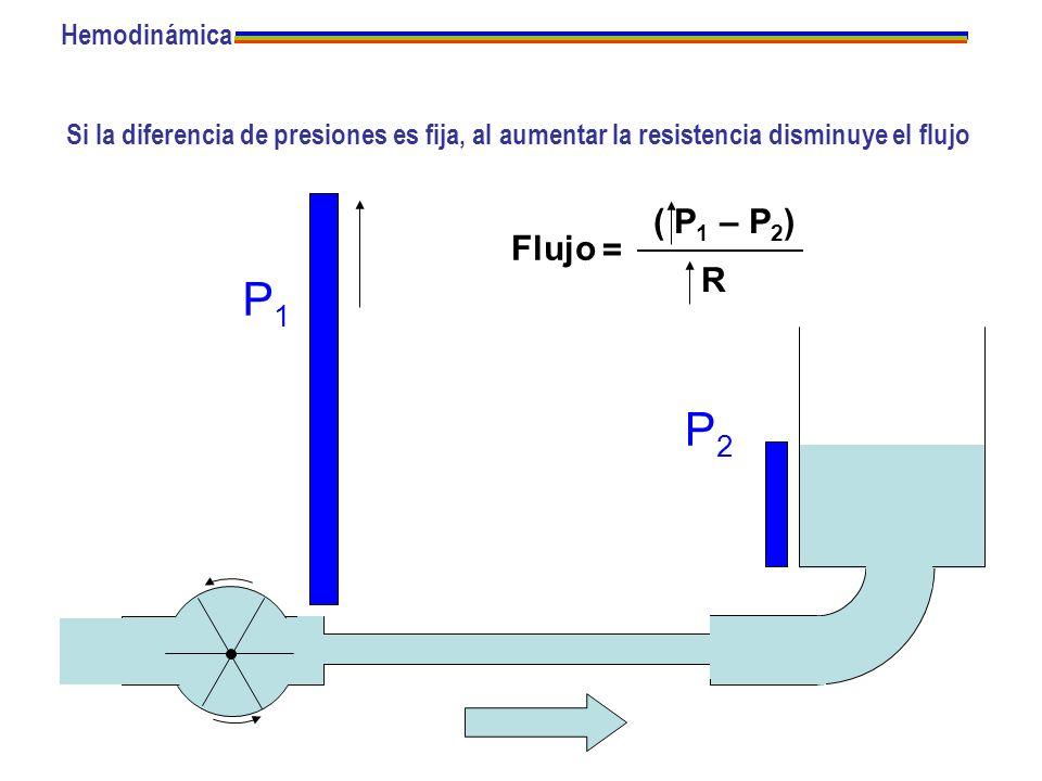 Si la diferencia de presiones es fija, al aumentar la resistencia disminuye el flujo P1P1 P2P2 Flujo = ( P 1 – P 2 ) R Hemodinámica