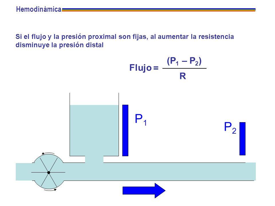 Si el flujo y la presión proximal son fijas, al aumentar la resistencia disminuye la presión distal P1P1 P2P2 Flujo = (P 1 – P 2 ) R Hemodinámica