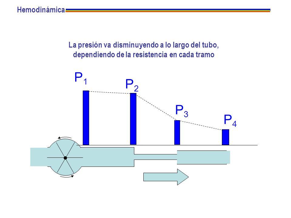 La presión va disminuyendo a lo largo del tubo, dependiendo de la resistencia en cada tramo P1P1 P3P3 P2P2 P4P4 Hemodinámica